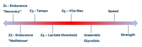 triathlon training guide intensity spectrum graphic